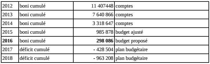 Budget 2016 de SaintJosse : toutes les réserves ont fondu !